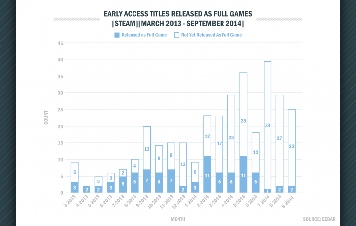 http://www.fapgamer.com/assets/uploads/post/early_access_full_release_graph_720_1416280506.png